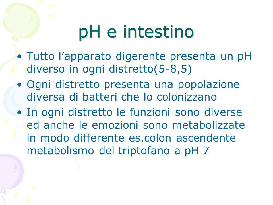 pH e intestino Tutto lapparato digerente presenta un pH diverso in ogni distretto(5-8,5) Ogni distretto presenta una popolazione diversa di batteri ch