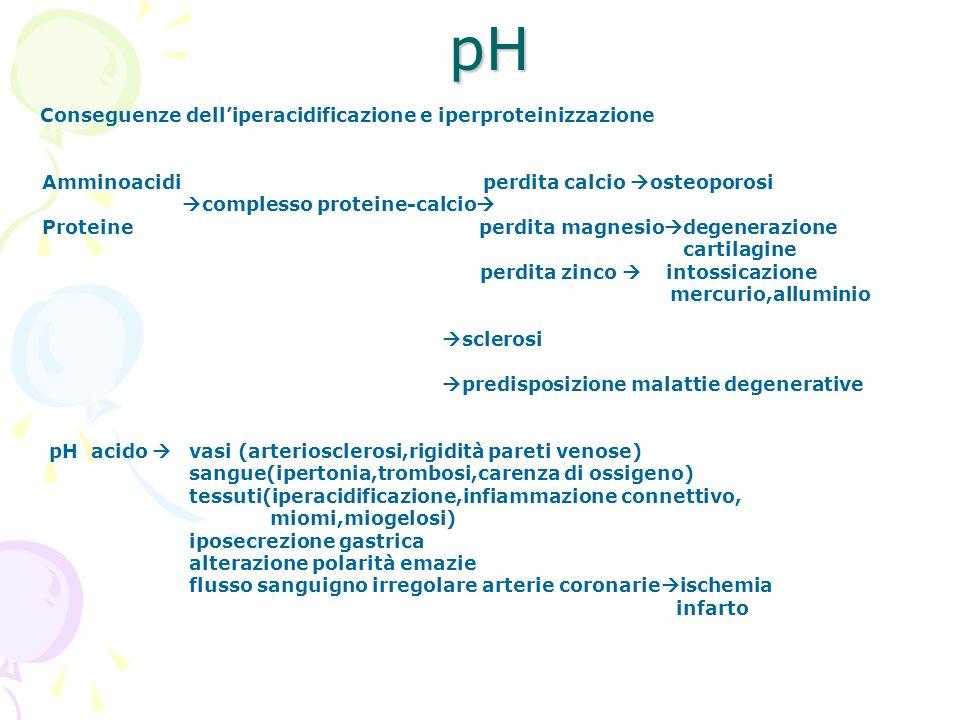pH Conseguenze delliperacidificazione e iperproteinizzazione Amminoacidi perdita calcio osteoporosi complesso proteine-calcio Proteine perdita magnesi