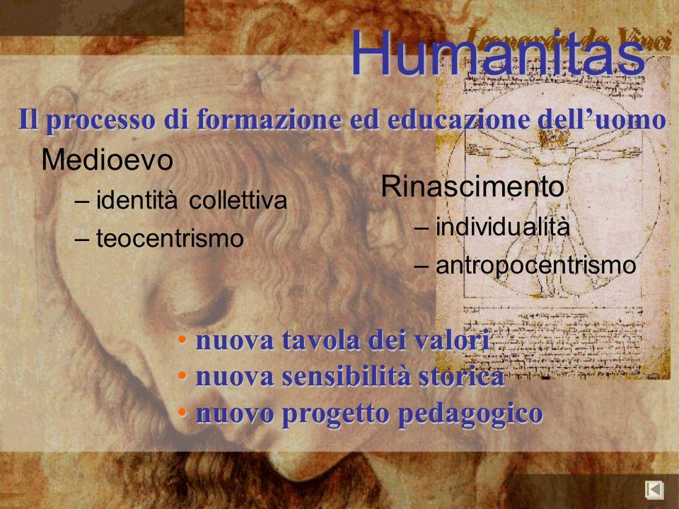 Humanitas Il processo di formazione ed educazione delluomo Medioevo –identità collettiva –teocentrismo Rinascimento –individualità –antropocentrismo n