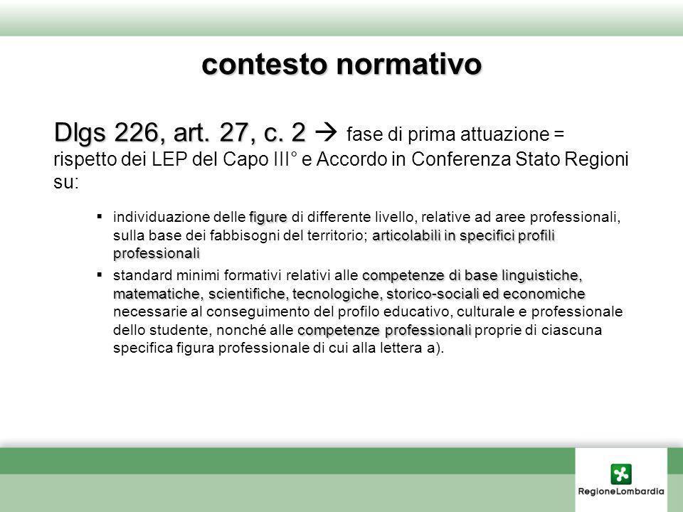 contesto normativo Dlgs 226, art. 27, c. 2 Dlgs 226, art. 27, c. 2 fase di prima attuazione = rispetto dei LEP del Capo III° e Accordo in Conferenza S