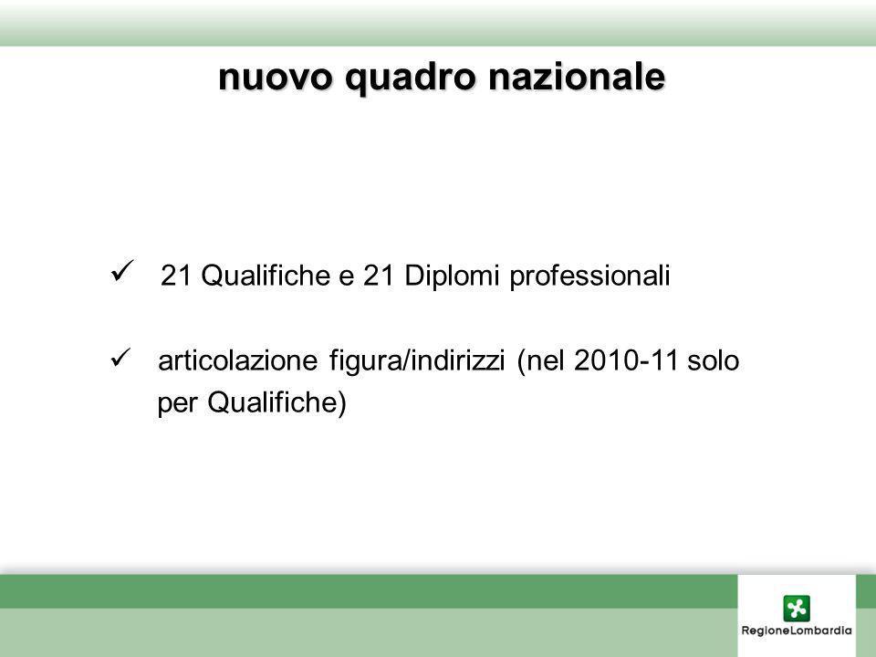 nuovo quadro nazionale 21 Qualifiche e 21 Diplomi professionali articolazione figura/indirizzi (nel 2010-11 solo per Qualifiche)