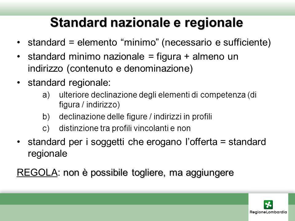 Standard nazionale e regionale standard = elemento minimo (necessario e sufficiente) standard minimo nazionale = figura + almeno un indirizzo (contenu