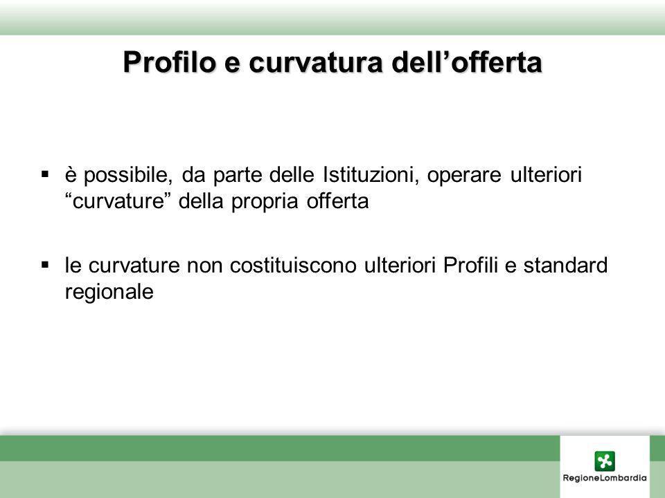 Profilo e curvatura dellofferta è possibile, da parte delle Istituzioni, operare ulteriori curvature della propria offerta le curvature non costituisc