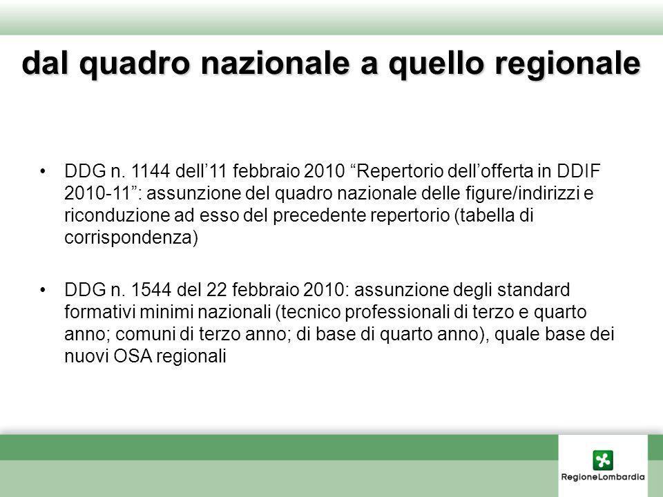 dal quadro nazionale a quello regionale DDG n. 1144 dell11 febbraio 2010 Repertorio dellofferta in DDIF 2010-11: assunzione del quadro nazionale delle