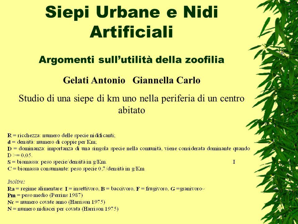 Siepi Urbane e Nidi Artificiali Argomenti sullutilità della zoofilia Gelati Antonio Giannella Carlo Studio di una siepe di km uno nella periferia di u