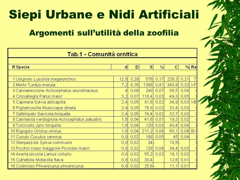 Siepi Urbane e Nidi Artificiali Argomenti sullutilità della zoofilia