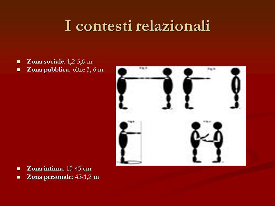 I contesti relazionali Zona sociale: 1,2-3,6 m Zona sociale: 1,2-3,6 m Zona pubblica: oltre 3, 6 m Zona pubblica: oltre 3, 6 m Zona intima: 15-45 cm Z