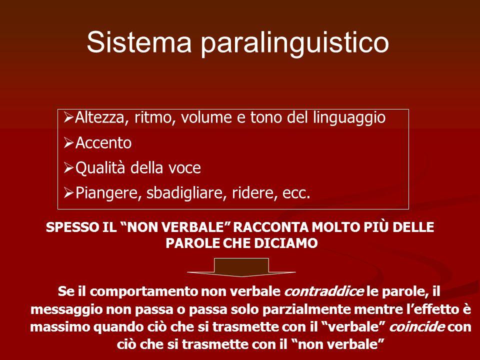 Sistema paralinguistico Altezza, ritmo, volume e tono del linguaggio Accento Qualità della voce Piangere, sbadigliare, ridere, ecc. SPESSO IL NON VERB