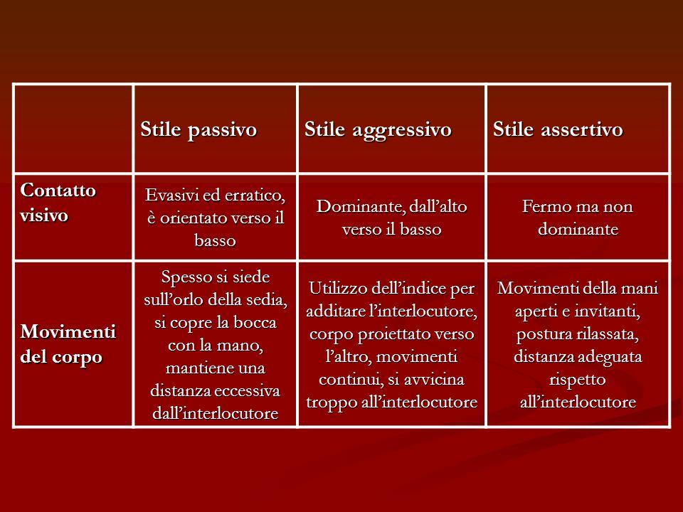 Stile passivo Stile aggressivo Stile assertivo Contatto visivo Evasivi ed erratico, è orientato verso il basso Dominante, dallalto verso il basso Ferm