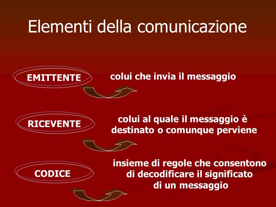 Elementi della comunicazione EMITTENTE colui che invia il messaggio RICEVENTE colui al quale il messaggio è destinato o comunque perviene CODICE insie