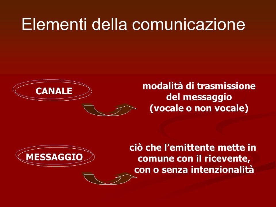 Elementi della comunicazione CANALE MESSAGGIO ciò che lemittente mette in comune con il ricevente, con o senza intenzionalità modalità di trasmissione