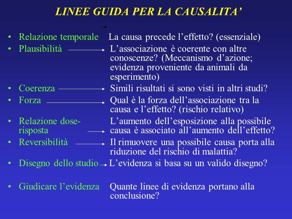 LINEE GUIDA PER LA CAUSALITA Relazione temporale La causa precede leffetto? (essenziale) Plausibilità Lassociazione è coerente con altre conoscenze? (