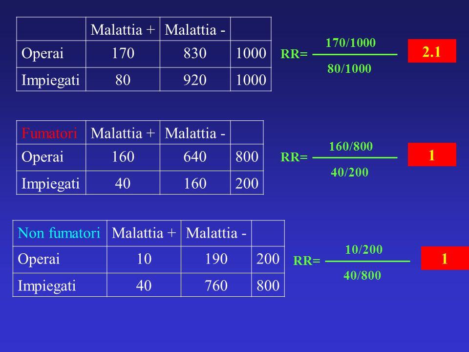 Malattia +Malattia - Operai1708301000 Impiegati809201000 RR= 170/1000 80/1000 2.1 RR= 160/800 40/200 1 RR= 10/200 40/800 1 FumatoriMalattia +Malattia