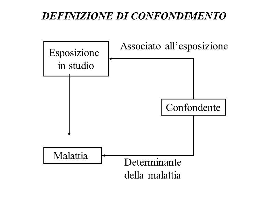 Esposizione in studio Confondente Malattia Determinante della malattia Associato allesposizione DEFINIZIONE DI CONFONDIMENTO