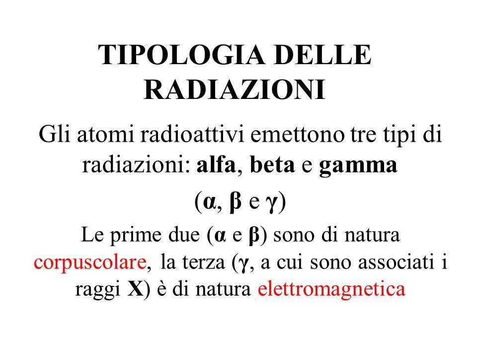 TIPOLOGIA DELLE RADIAZIONI Gli atomi radioattivi emettono tre tipi di radiazioni: alfa, beta e gamma (α, β e γ) Le prime due (α e β) sono di natura co