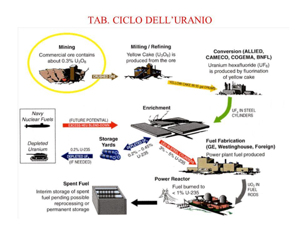 TAB. CICLO DELLURANIO