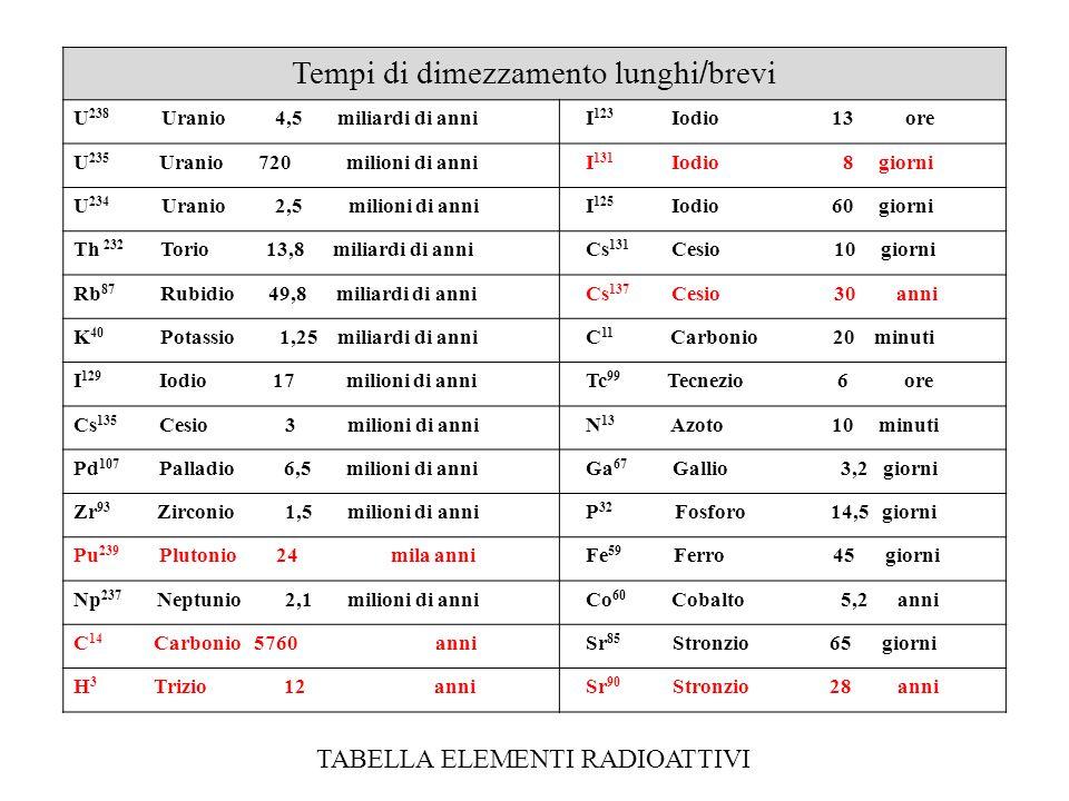 Tempi di dimezzamento lunghi / brevi U 238 Uranio 4,5 miliardi di anni I 123 Iodio 13 ore U 235 Uranio 720 milioni di anni I 131 Iodio 8 giorni U 234