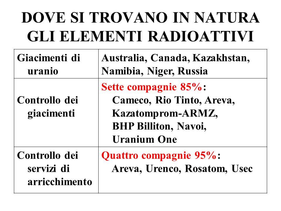 DOVE SI TROVANO IN NATURA GLI ELEMENTI RADIOATTIVI Giacimenti di uranio Australia, Canada, Kazakhstan, Namibia, Niger, Russia Controllo dei giacimenti