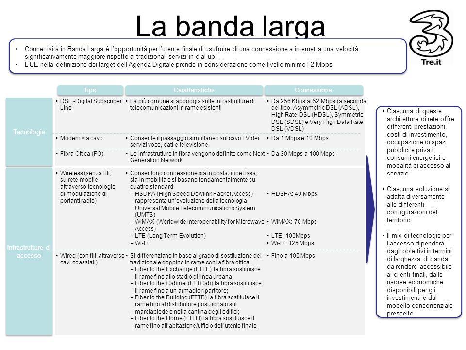 La banda larga Connettività in Banda Larga è lopportunità per lutente finale di usufruire di una connessione a internet a una velocità significativame