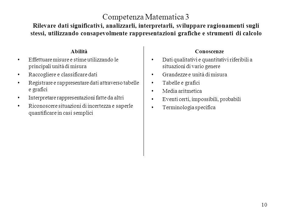 10 Competenza Matematica 3 Rilevare dati significativi, analizzarli, interpretarli, sviluppare ragionamenti sugli stessi, utilizzando consapevolmente