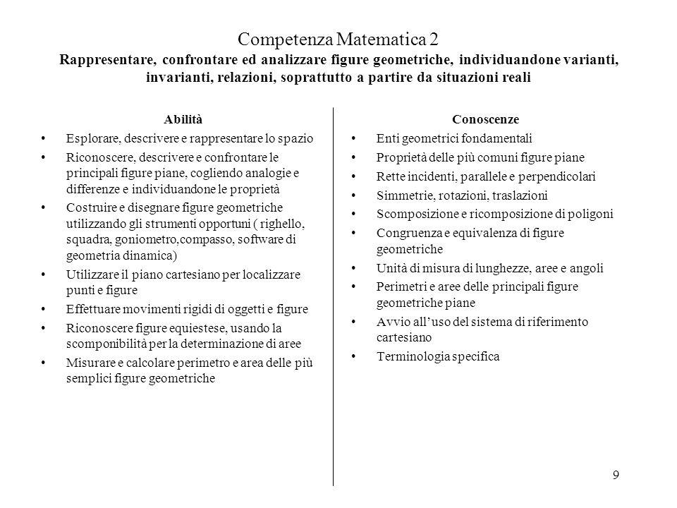 9 Competenza Matematica 2 Rappresentare, confrontare ed analizzare figure geometriche, individuandone varianti, invarianti, relazioni, soprattutto a p