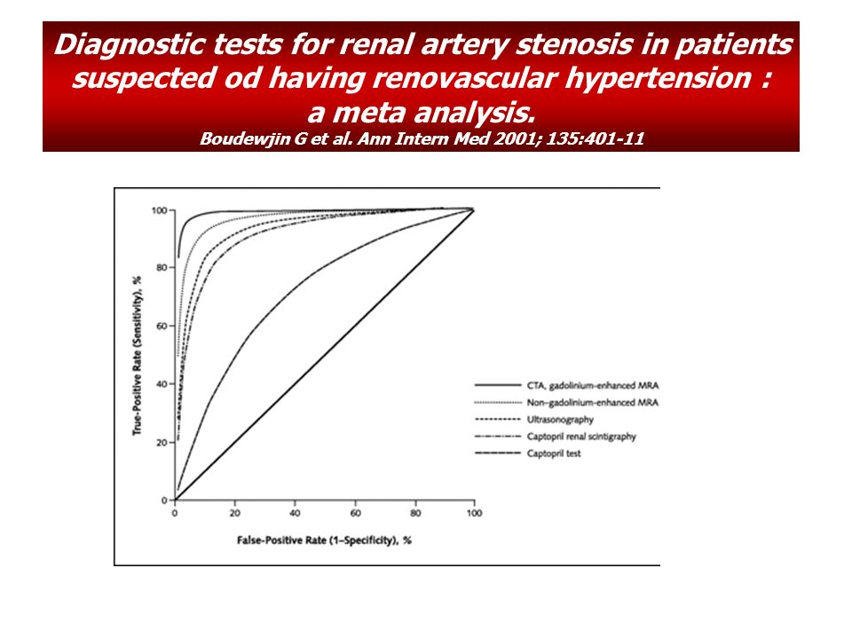 Diagnostic tests for renal artery stenosis in patients suspected od having renovascular hypertension : a meta analysis. Boudewjin G et al. Ann Intern