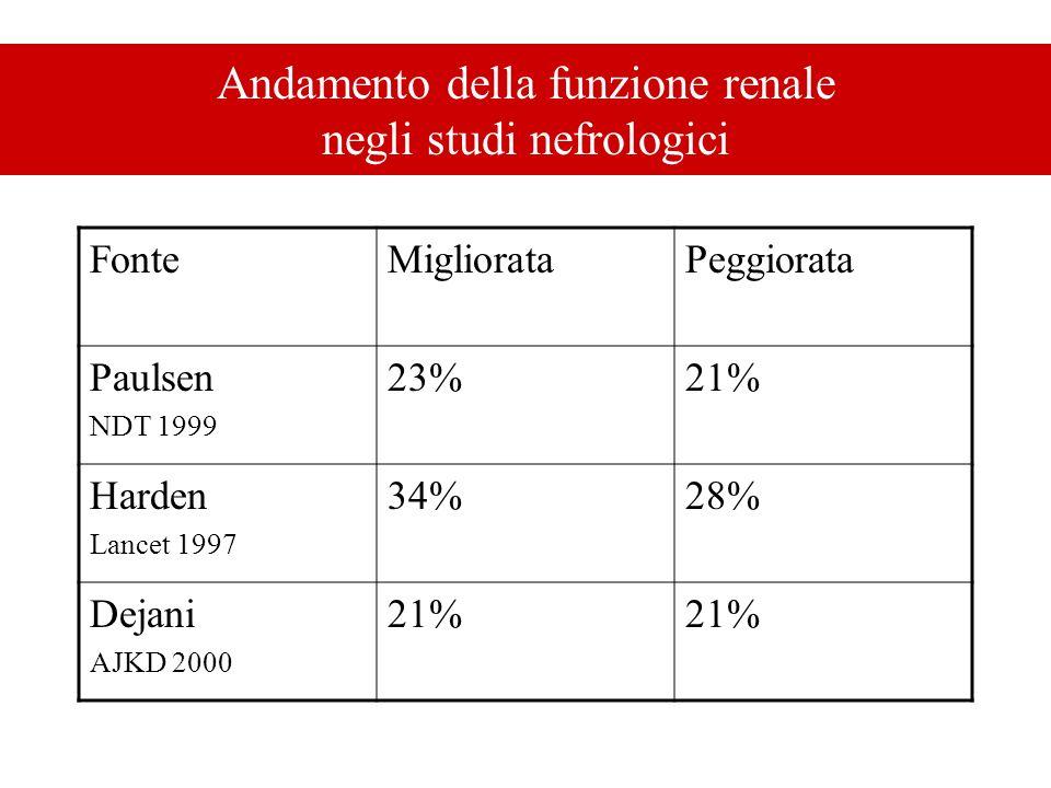 Andamento della funzione renale negli studi nefrologici FonteMigliorataPeggiorata Paulsen NDT 1999 23%21% Harden Lancet 1997 34%28% Dejani AJKD 2000 2