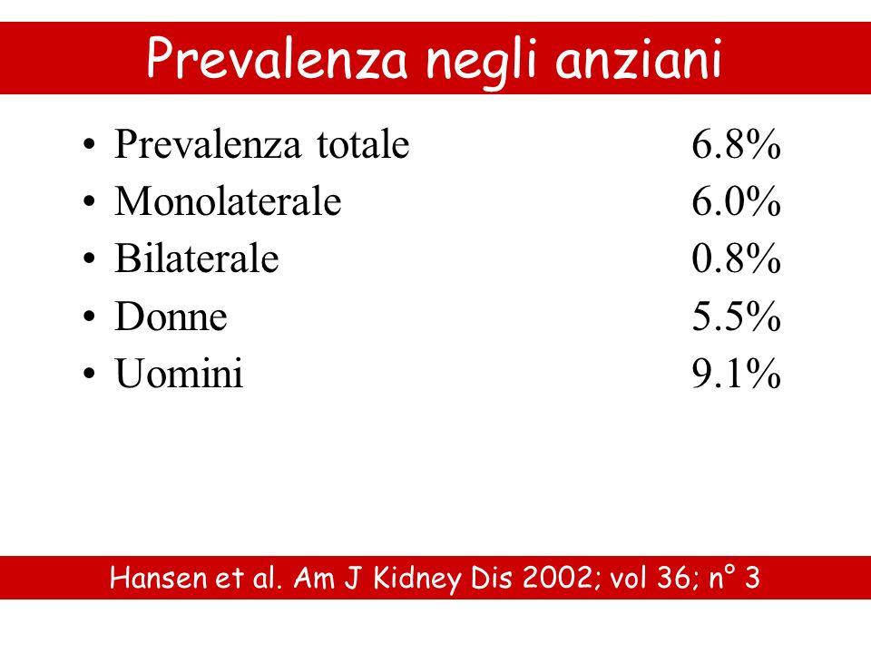 Prevalenza negli anziani Prevalenza totale 6.8% Monolaterale6.0% Bilaterale0.8% Donne5.5% Uomini 9.1% Hansen et al. Am J Kidney Dis 2002; vol 36; n° 3
