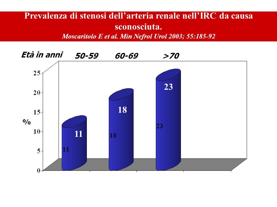 60-69>70 Prevalenza di stenosi dellarteria renale nellIRC da causa sconosciuta. Moscaritolo E et al. Min Nefrol Urol 2003; 55:185-92 50-59 Età in anni