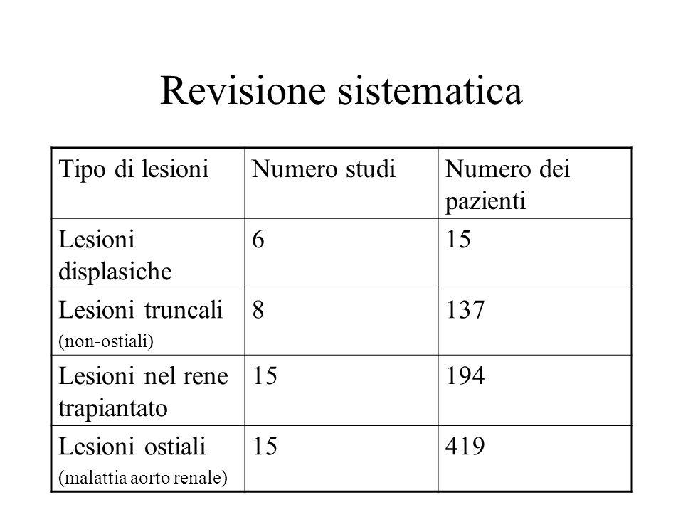 Revisione sistematica Tipo di lesioniNumero studiNumero dei pazienti Lesioni displasiche 615 Lesioni truncali (non-ostiali) 8137 Lesioni nel rene trap