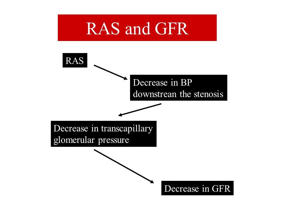 RAS and GFR RAS Decrease in BP downstrean the stenosis Decrease in transcapillary glomerular pressure Decrease in GFR