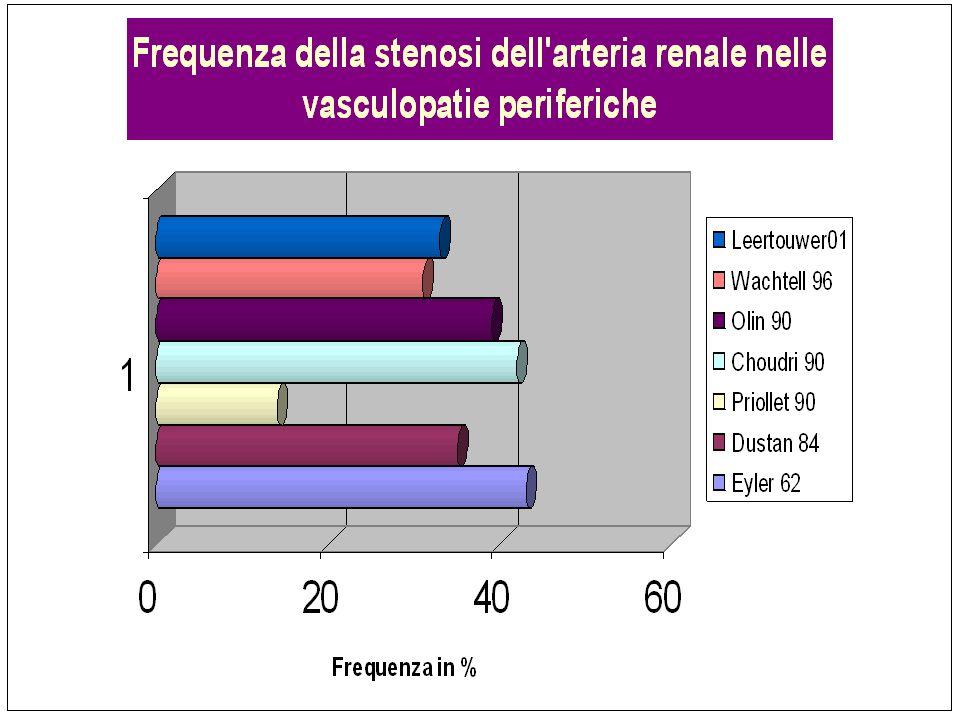 Risposta: scintigrafia con ACE-I Sudio prospettico su 1205 pazienti con ipertensione resistente ( van Jaarsveld BC and Krjinen P.