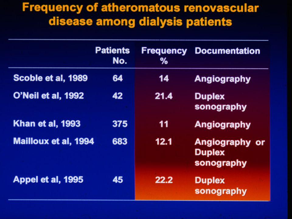 Prevalence of atherosclerotic renal artery stenosis in patients starting dialysis van Ampting JMA et al, NDT 2003, 18: 1147 49 pazienti sottoposti a spiral TC delle arterie renali: 37 maschi, 12 donne 20 (41%) stenosi >50% Uomini 30% Donne 75% Bilaterali: uomini 45% Donne : 33%