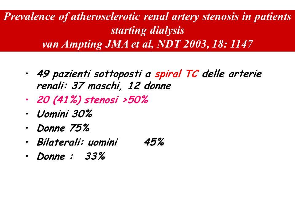 Caratteristiche dei pazienti di Airoldi Relativamente giovani : età media 52 anni Percentuale di displasici >40% La maggioranza dei soggetti risponde bene alla sola angioplastica (caratteristica delle stenosi truncali)