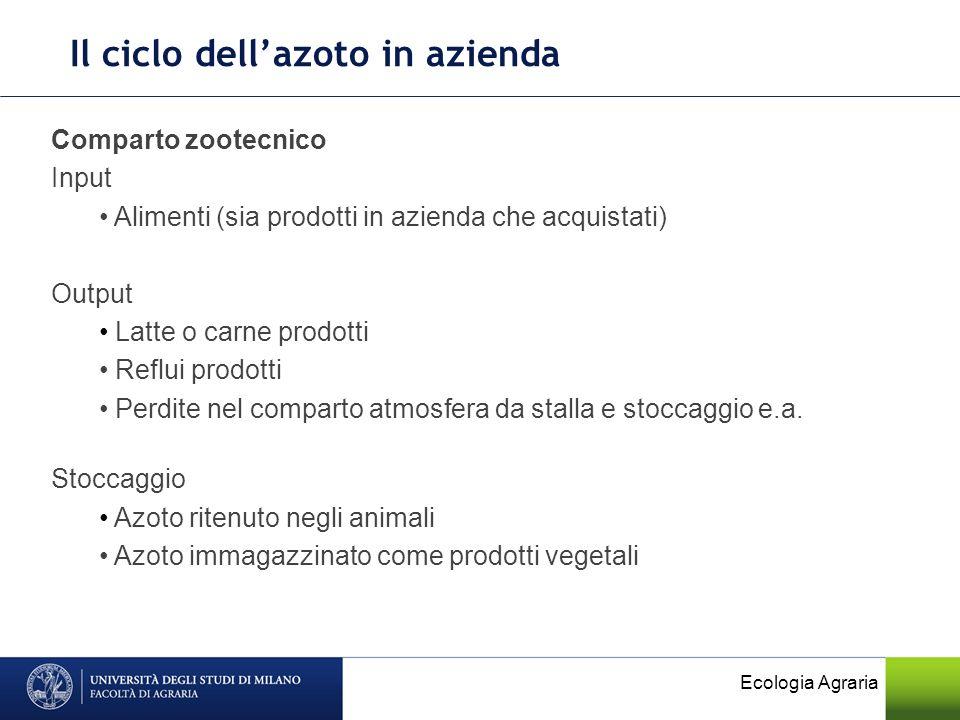 Ecologia Agraria Comparto zootecnico Input Alimenti (sia prodotti in azienda che acquistati) Output Latte o carne prodotti Reflui prodotti Perdite nel
