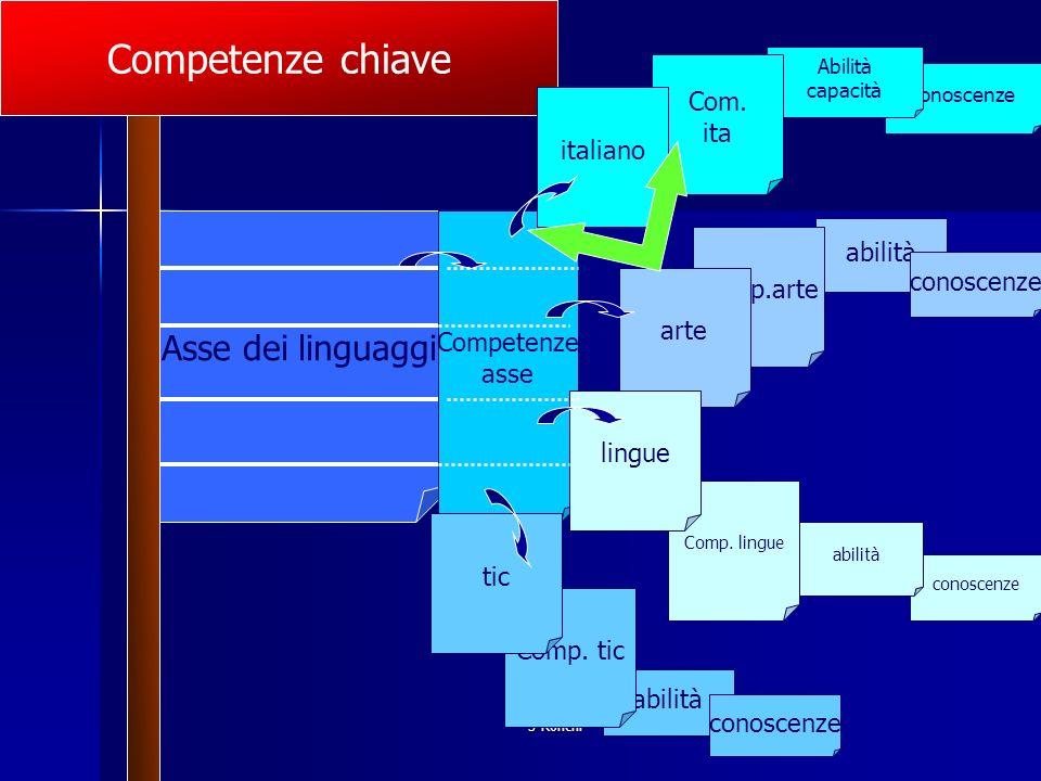 S Ronchi abilità conoscenze abilità conoscenze Abilità capacità Comp. tic Comp. lingue Comp.arte Com. ita Asse dei linguaggi Competenze chiave Compete