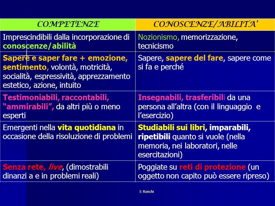 S Ronchi COMPETENZECONOSCENZE/ABILITA Imprescindibili dalla incorporazione di conoscenze/abilità Nozionismo, memorizzazione, tecnicismo Sapere e saper