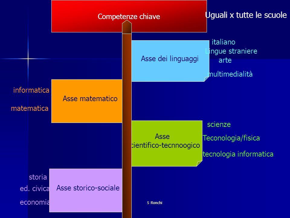 S Ronchi Asse dei linguaggi Asse matematico Asse scientifico-tecnnoogico Asse storico-sociale italiano Lingue straniere arte multimedialità matematica