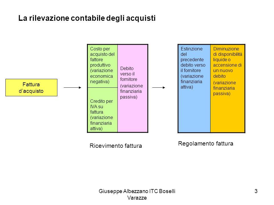 Giuseppe Albezzano ITC Boselli Varazze 4 Costo del fattore produttivo IVA 20% Totale fattura 10.000 2.000 12.000 Fattura dacquisto Costi dacquistoIVA ns/creditoDebiti v/fornitoriDisponibilità liquide 10.000 2.000 12.000 1 2 Ricevimento fattura Regolamento fattura