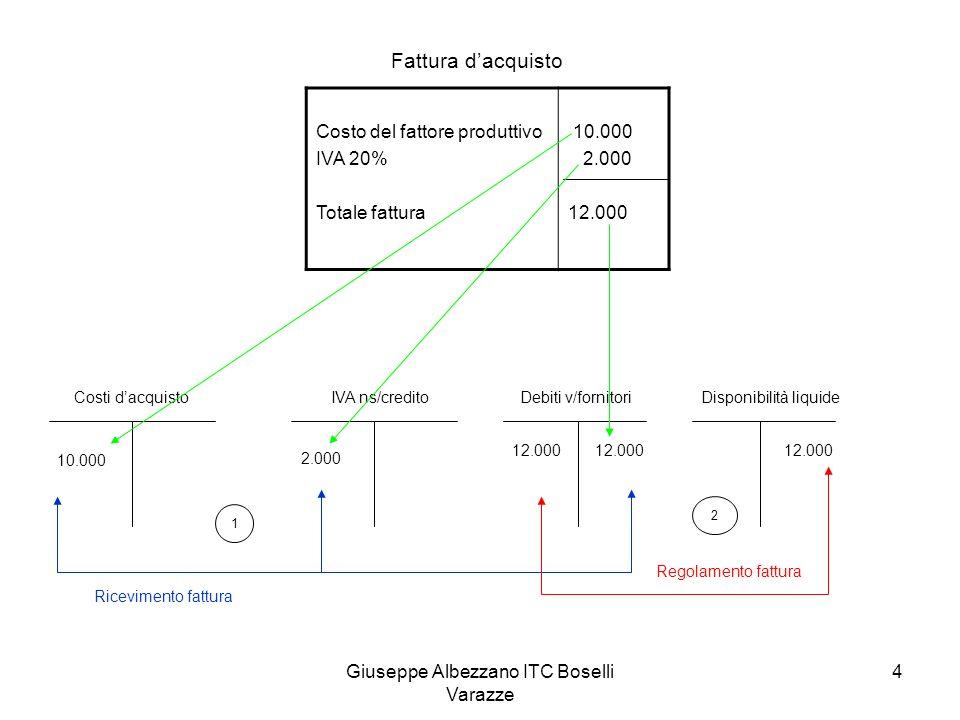 Giuseppe Albezzano ITC Boselli Varazze 4 Costo del fattore produttivo IVA 20% Totale fattura 10.000 2.000 12.000 Fattura dacquisto Costi dacquistoIVA