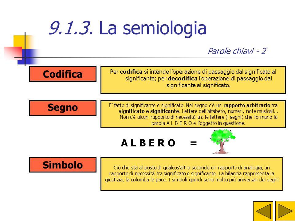 indice 9.1.3. La semiologia Parole chiavi -1 corrisponde al materiale utilizzato per comunicare, diverso per ogni linguaggio (nel linguaggio verbale è