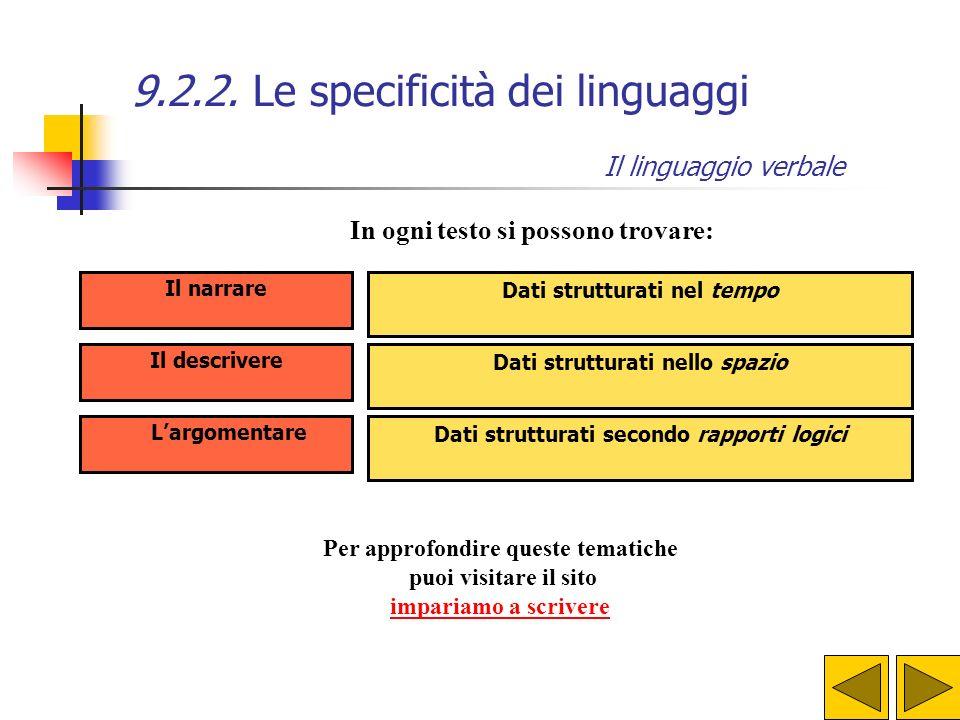 9.2.2. Le specificità dei linguaggi Obiettivo fondamentale del linguaggio verbale è quello di far conseguire la capacità di usare, in modo sempre più