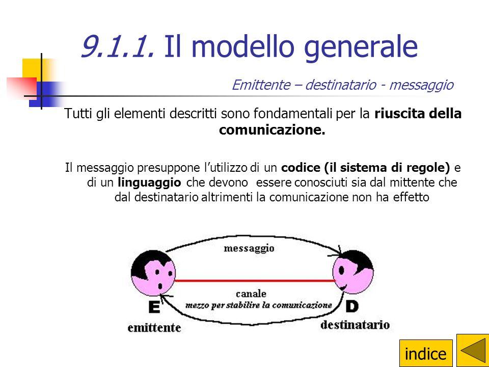 Tutti gli elementi descritti sono fondamentali per la riuscita della comunicazione.