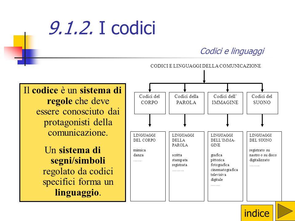 Il codice è un sistema di regole che deve essere conosciuto dai protagonisti della comunicazione.