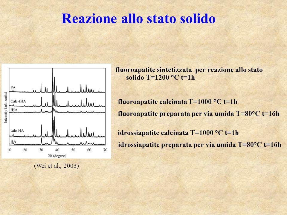 Reazione allo stato solido fluoroapatite sintetizzata per reazione allo stato solido T=1200 °C t=1h (Wei et al., 2003) idrossiapatite calcinata T=1000