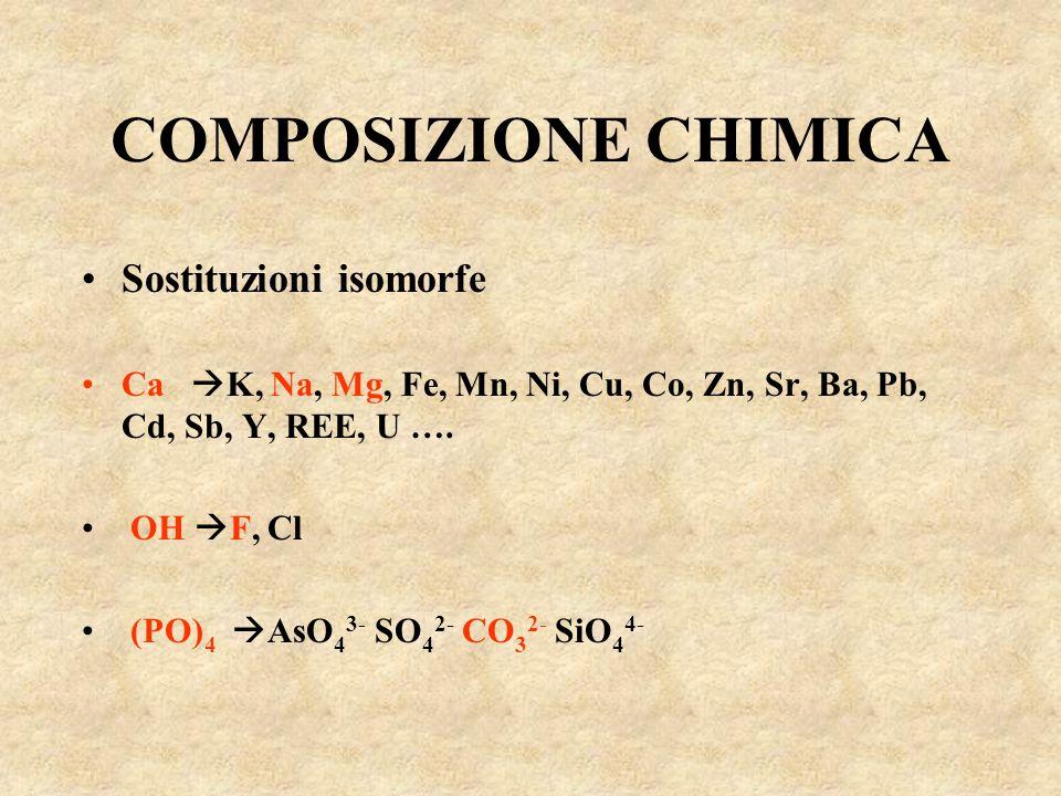 COMPOSIZIONE CHIMICA Sostituzioni isomorfe Ca K, Na, Mg, Fe, Mn, Ni, Cu, Co, Zn, Sr, Ba, Pb, Cd, Sb, Y, REE, U …. OH F, Cl (PO) 4 AsO 4 3- SO 4 2- CO