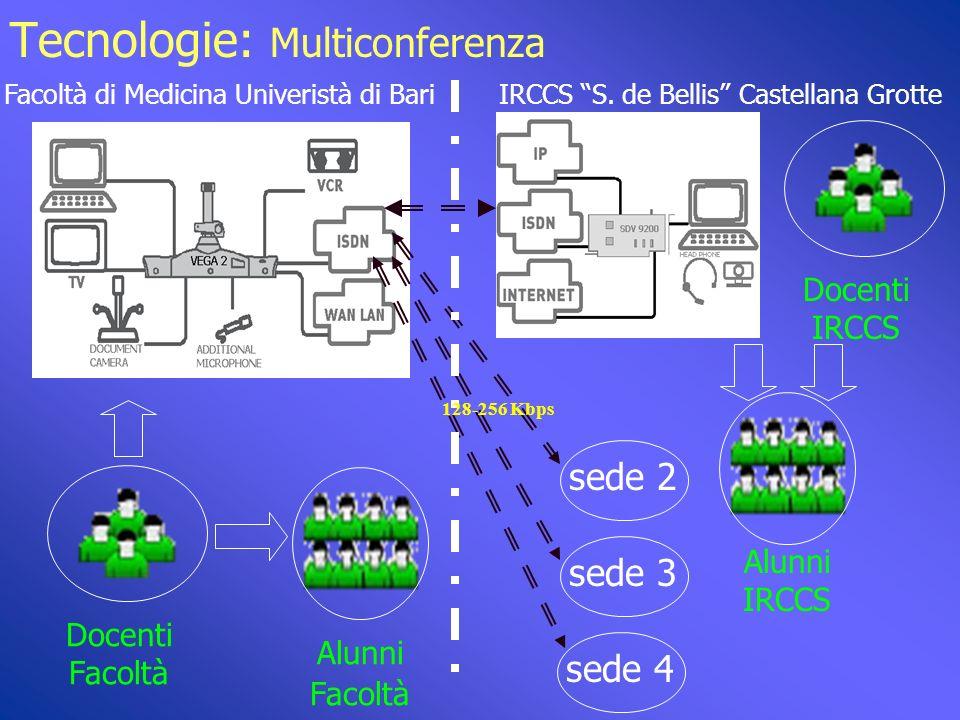 Tecnologie: funzionalità e standard : : Le funzionalità e le relative caratteristiche tecniche del sistema descritto possono riassumersi come segue: Trasmissione integrata di audio ed immagini in movimento arricchita con applicativi multimediali: standard ISDN (H.320) o reti IP (H.323).