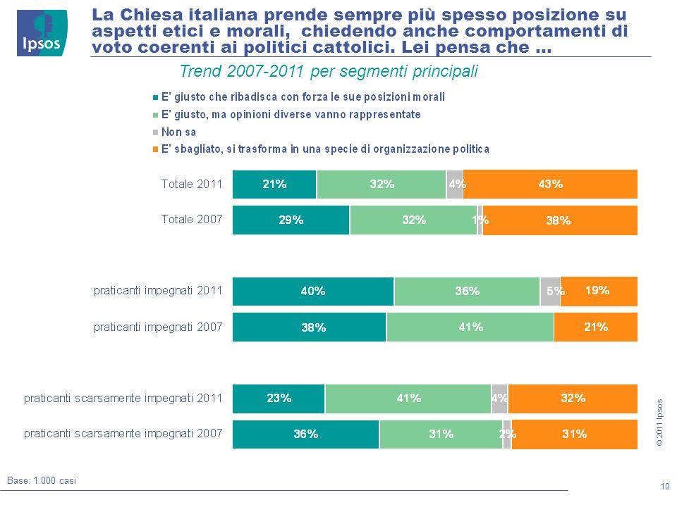 10 © 2011 Ipsos La Chiesa italiana prende sempre più spesso posizione su aspetti etici e morali, chiedendo anche comportamenti di voto coerenti ai politici cattolici.