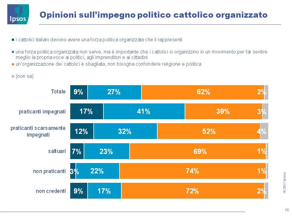 15 © 2011 Ipsos Opinioni sullimpegno politico cattolico organizzato