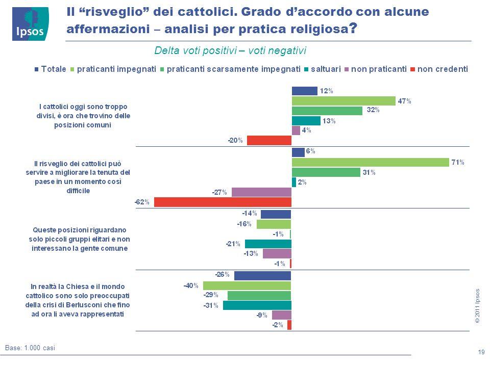 19 © 2011 Ipsos Il risveglio dei cattolici.